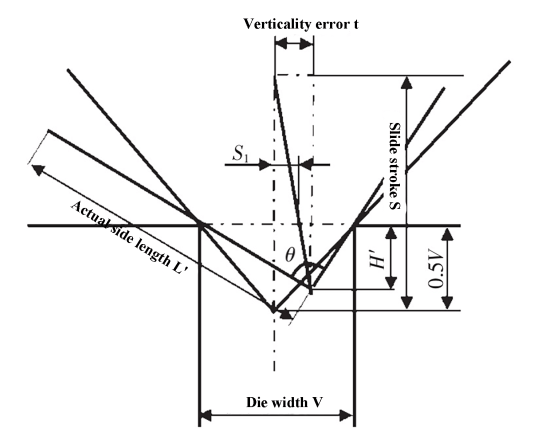 Fig. 3 Influence of slider stroke on perpendicularity of working face and bending accuracy
