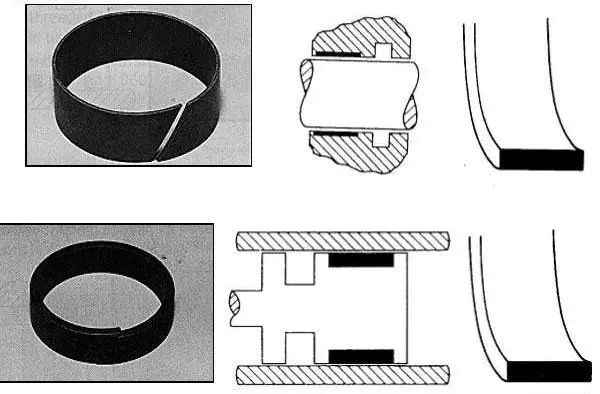 Fig. 9 Guide support ring used on on the end cover of the hydraulic cylinder and the piston.