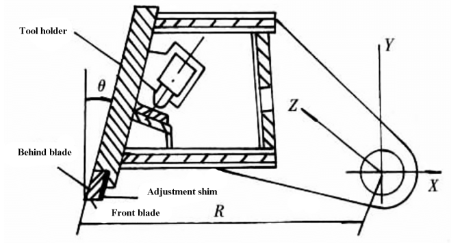 Figure 3 Blade structure schematic diagram in hydraulic rotary shear