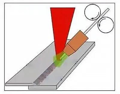 Laser fusion welding principle