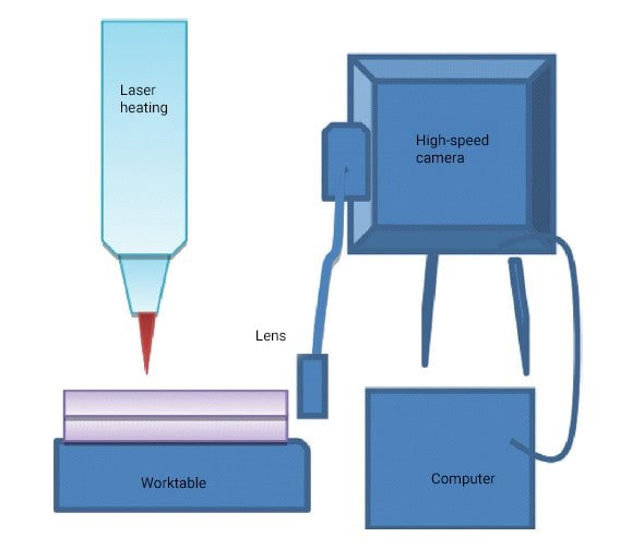 Layout of the welding test process