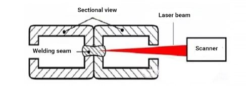 RLW is used for welding workpieces with poor accessibility