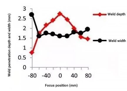 The effect of focus position on RLW welding depth and width