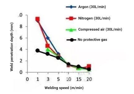 The influence of shielding gas on RLW welding depth and welding speed
