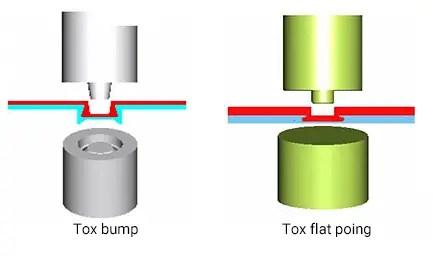 Tox riveting