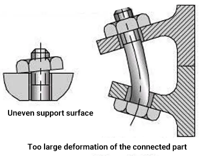 the bolt may be subjected to additional bending stress