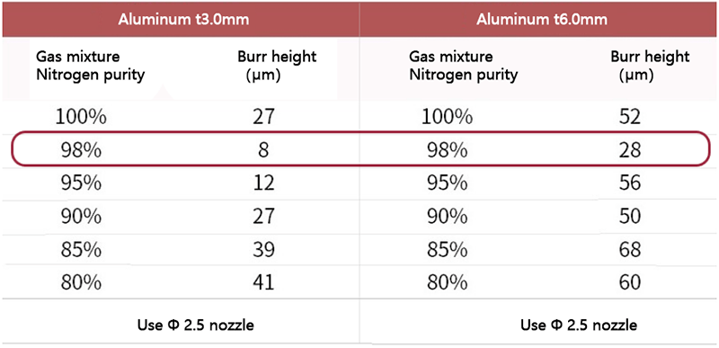 Effect of mixed gas purity on burr
