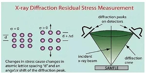 principle of X-ray method