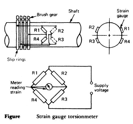 Strain gauge torsionmeter