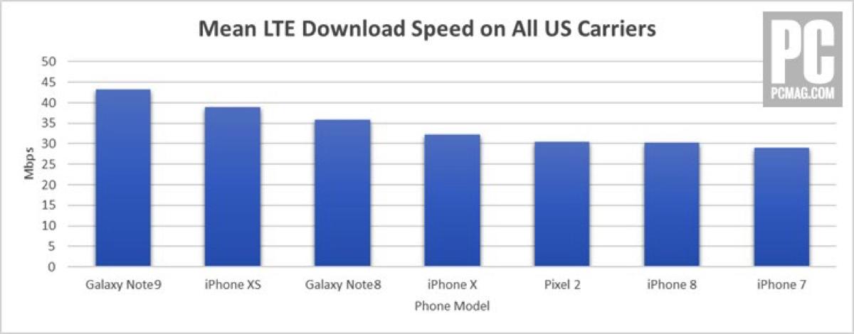 velocità LTE iPhone XS brucia iPhone X ma perde contro Galaxy Note 9