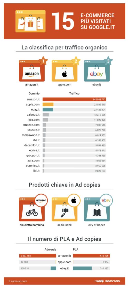 Acquisti online per Natale: i 15 e-commerce più usati in Italia