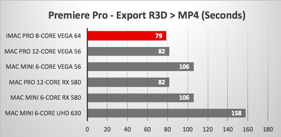 Mac mini con eGPU contro Mac Pro e iMac Pro: chi vince?