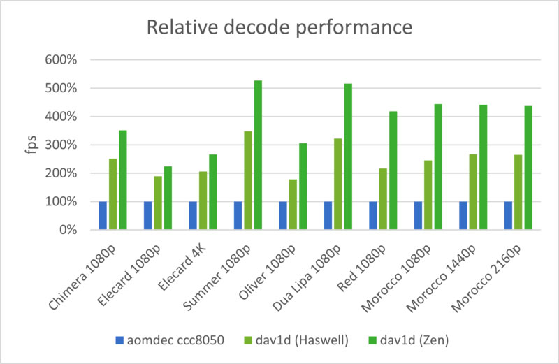 Performanc decoder dav1d
