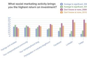 CMOs look to find revenue growth from Social Media in 2011