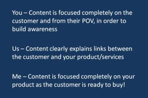 You-Us-Me; The Only Formula You Need For Creating Content That Drives Sales