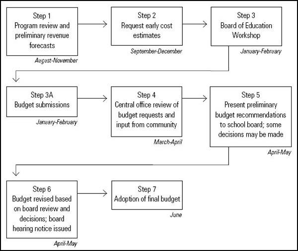 Supply Chain Management Zero Based Budgeting Beispiel
