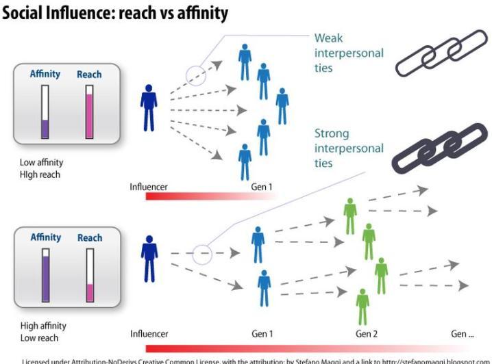 Der Einfluss von Influencern hängt maßgeblich von den persönlichen und thematischen Beziehungen zwischen Influencern und ihrem Zielpublikum ab.