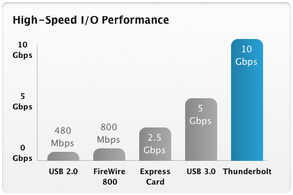 Thunderbolt performance