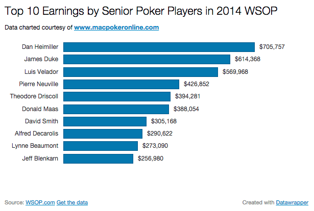 2014 WSOP by Earnings by Seniors Chart