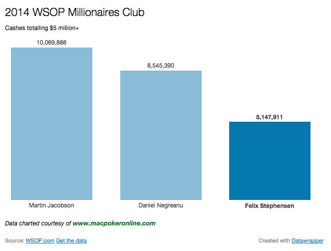 2014 WSOP Millionaires Club Chart Over $5 million