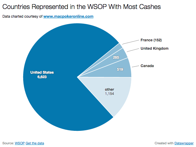 2014 WSOP Most Cashes Country Comparison Pie Chart