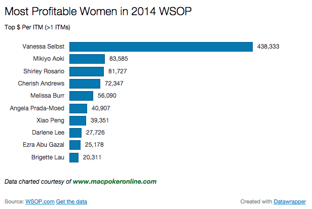 2014 WSOP Most Profitable Women Chart