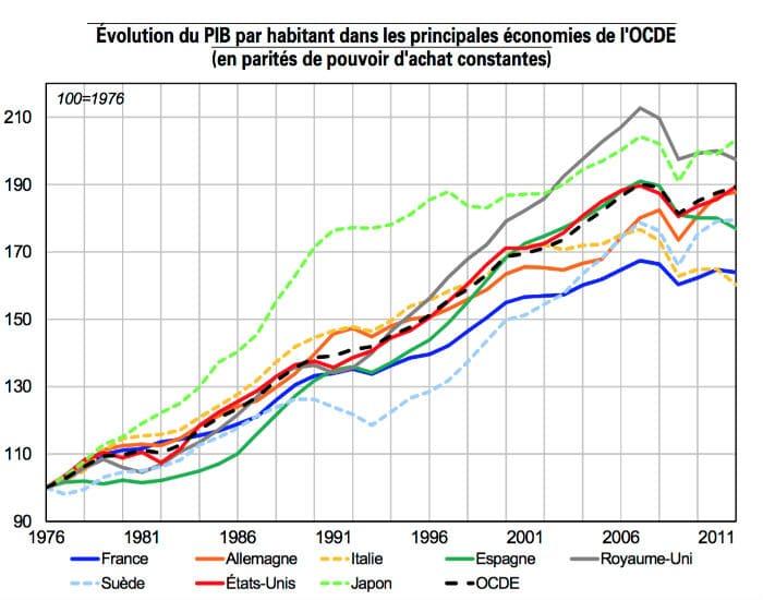 evolution PIB par habitant