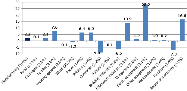 Volume indices of manufacturing subsectors in the second quarter of 2019