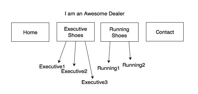example B site architecture design