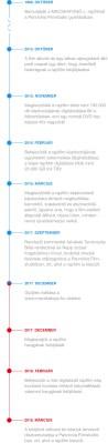 MACSKAFOGÓ felújítás idővonal (mobil)