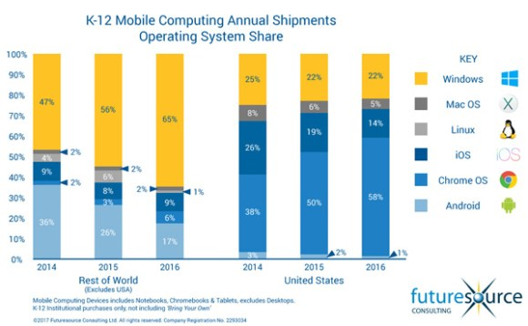 Apple Sees iPad and Mac Usage in U.S. Classrooms Continue to Slide