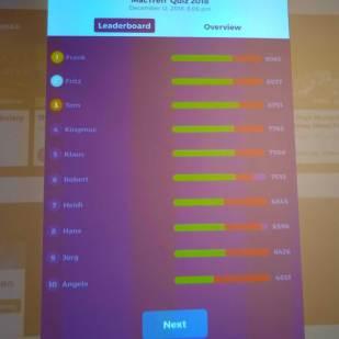 Die Chartliste der Teilnehmer mit dem Punktestand