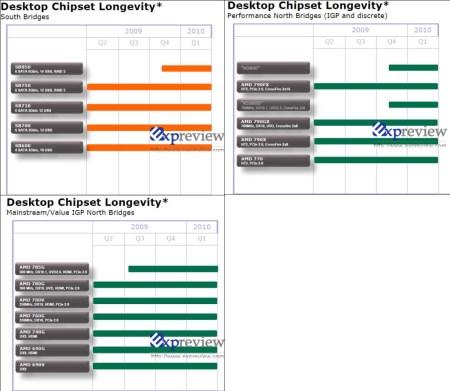 amd_chipset_roadmap_2009