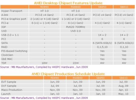 AMD_RD890_RS880_SB850_SB810