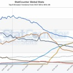 Firefox 3.5 es el navegador web más popular del mundo