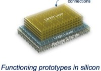 "Micron desarrolla ""Hybrid Memory Cube"" technology"