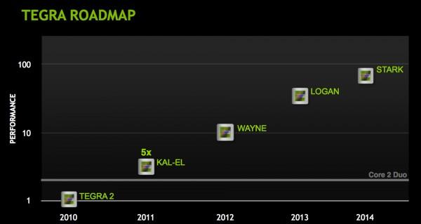 NVIDIA Tegra 4 octo-core el 2012 con soporte DX11