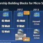 Intel Atom de 22nm para Micro Servidores en el 2013