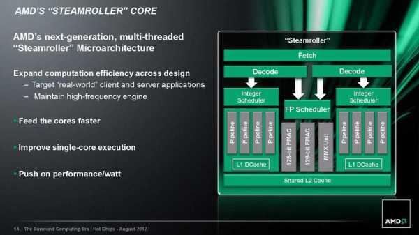AMD_Steamroller_Architecture_02