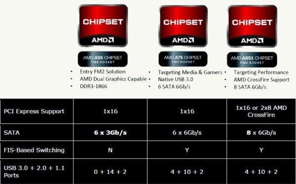 AMD Lanza Oficialmente Los APU AMD Trinity A10 A8 A6 Y