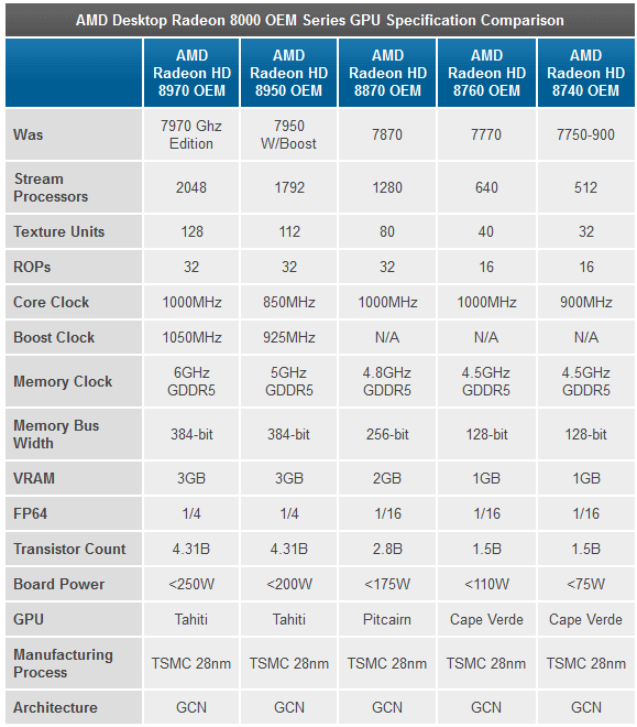 AMD_Radeon_HD8000_Series_Rebranding