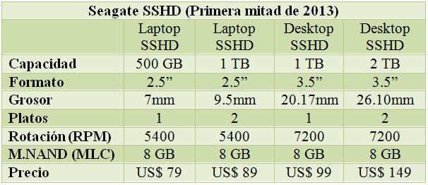 Seagate_SSHD_2013_Lineup
