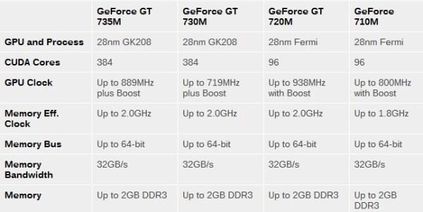 GeForce_GT700M_Series_spec_02