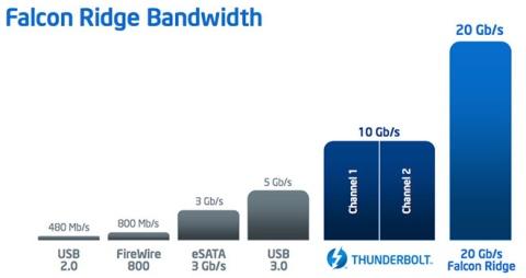 Intel_Thunderbolt_falconridge_bandwidth