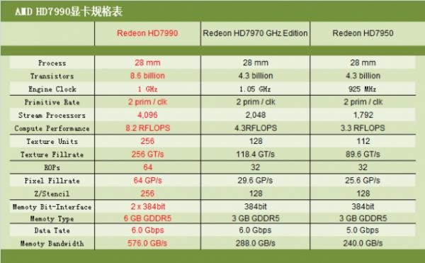Radeon-HD-7990-malta