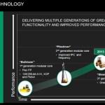 """AMD podría lanzar su micro-arquitectura """"Steamroller"""" este 2013"""