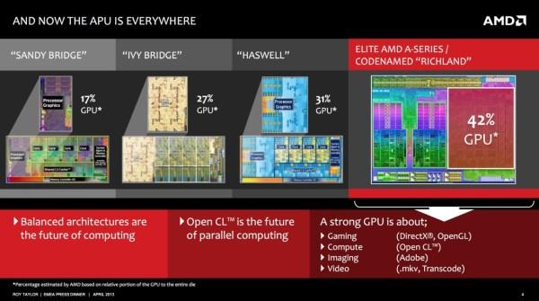 AMD-Richland-vs-Haswell-GPU