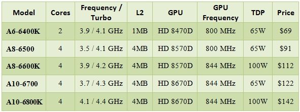 AMD_Richland_APU_Prices