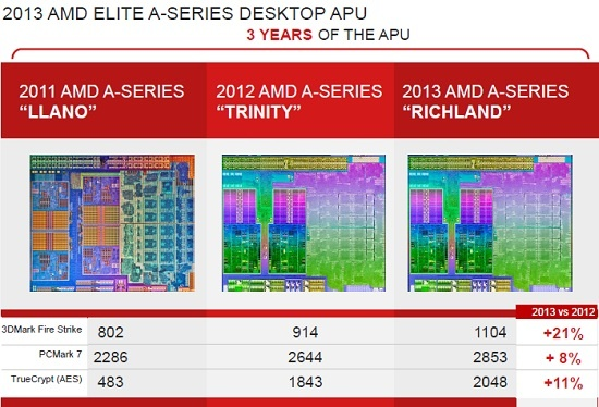 AMD_Richland_APU_Desktop_03