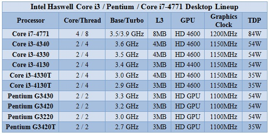 Intel_Corei3_Pentium_Haswell_Based
